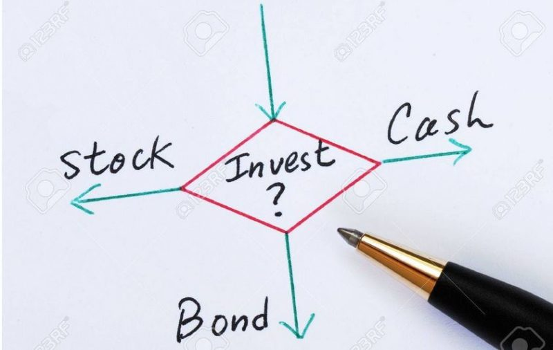 Risk asset classes according to risk tolerance