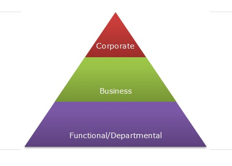 Business strategy levels
