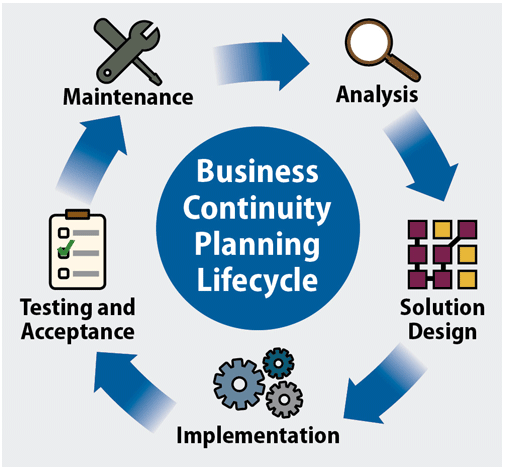 Business continuity planning steps